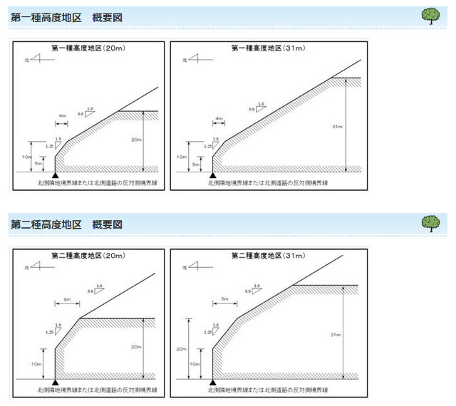 斜線制限の概要