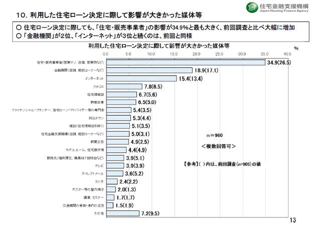 1-2-2-7 住宅ローン決定に影響力があった人グラフ