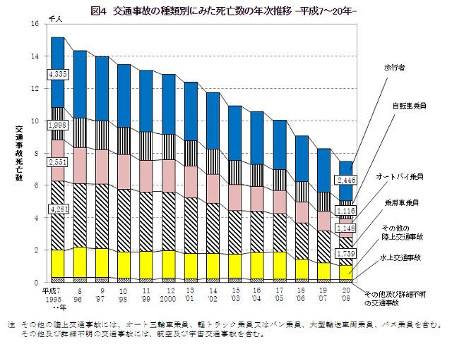交通事故の死亡者数