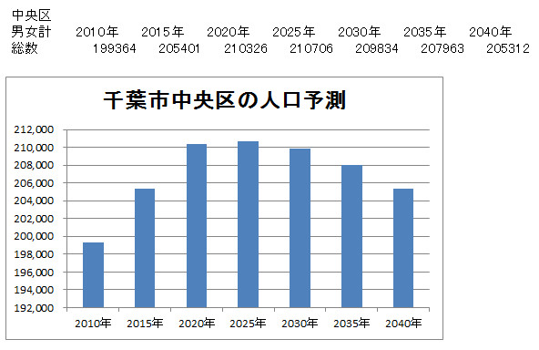千葉市中央区の人口予測