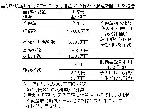 相続税の概算(借金不動産)