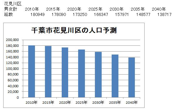 花見川区の人口予測