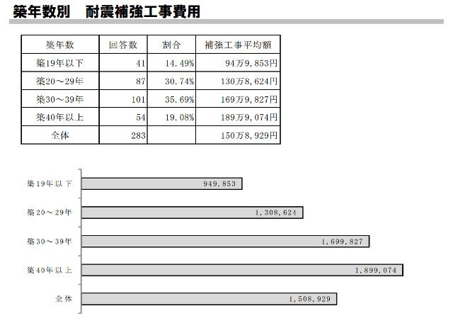木耐協のアンケートによる耐震工事費