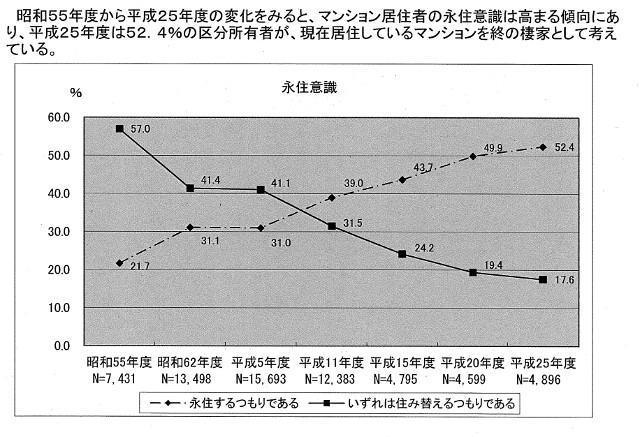 マンションの住人の永住意識グラフ
