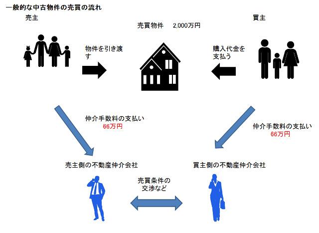 一般的な中古住宅の売買の流れ