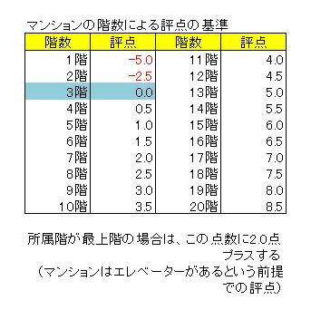 階数によるマンション価格評点の基準