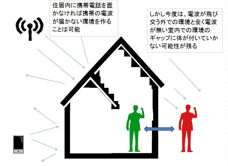 部屋の内外での電磁波のギャップ