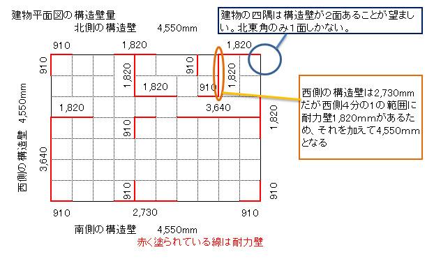 耐力壁量の計算の仕方