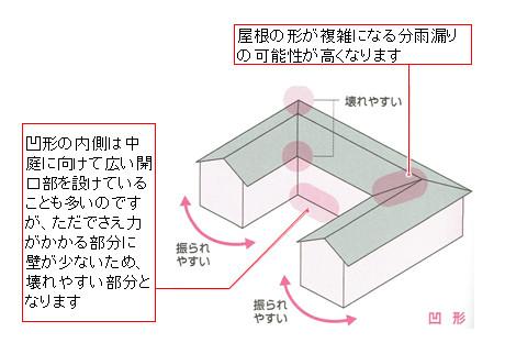 凹形の建物はさらに耐震性は弱くなります