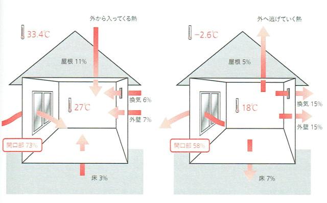 熱の大半は窓から逃げます