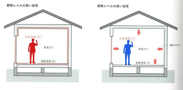 輻射熱による室内の影響