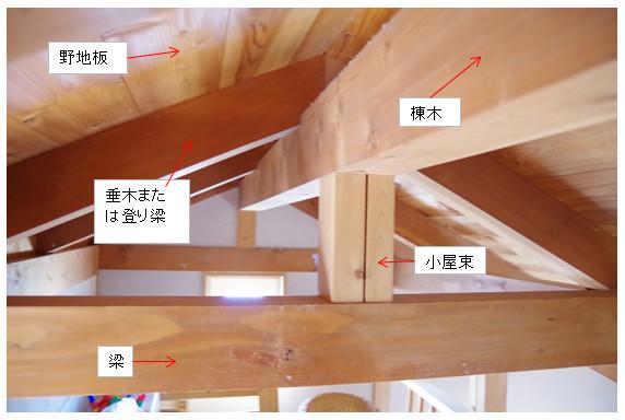 屋根裏の説明