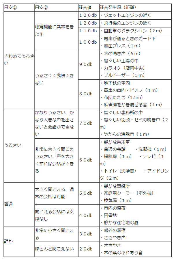 音の目安一覧表