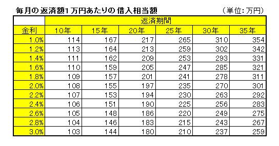 返済額1万円当たりの借入相当額