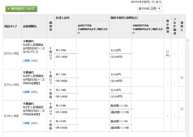 千葉銀フラット35金利