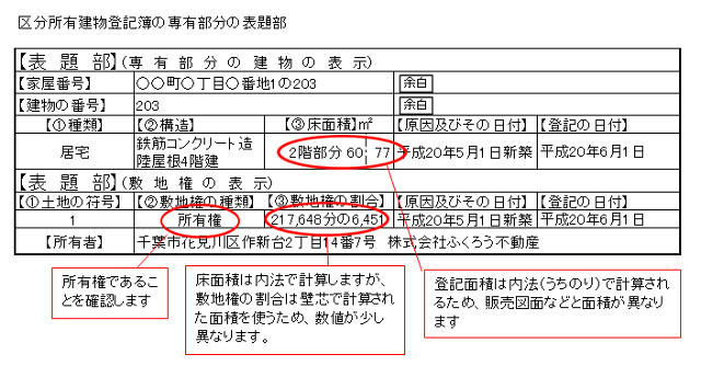マンション登記簿の専有部分の表題部の例