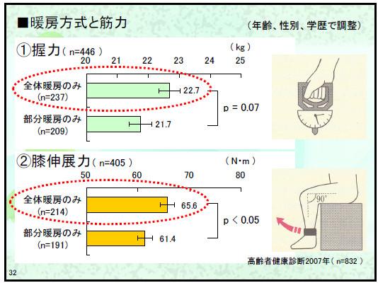 暖房方式と筋力