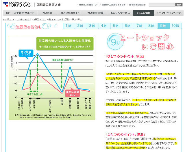 東京ガスのヒートショック注意ページ