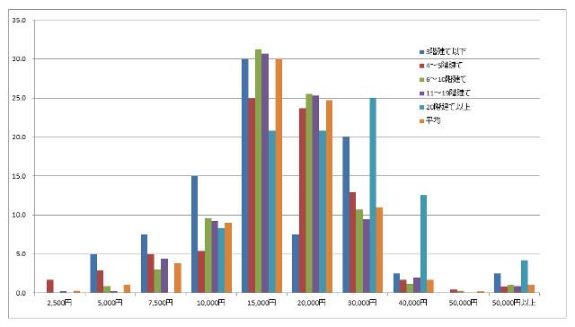 マンション管理費アンケートデータ