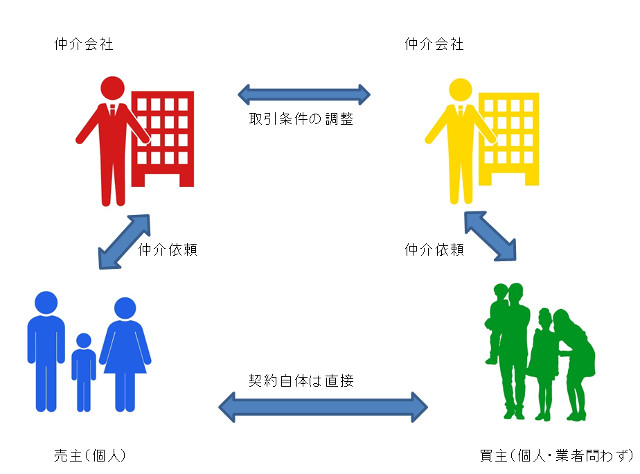 仲介物件の契約の形