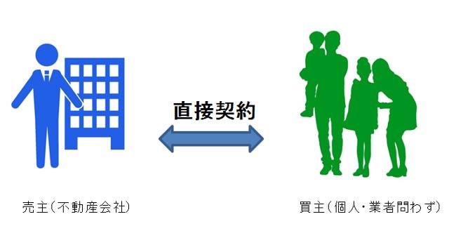 分譲物件の契約の形
