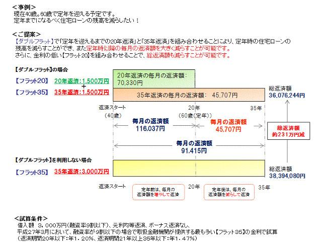 ダブルフラットのイメージ図