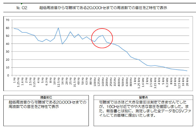 可聴域の音圧グラフ