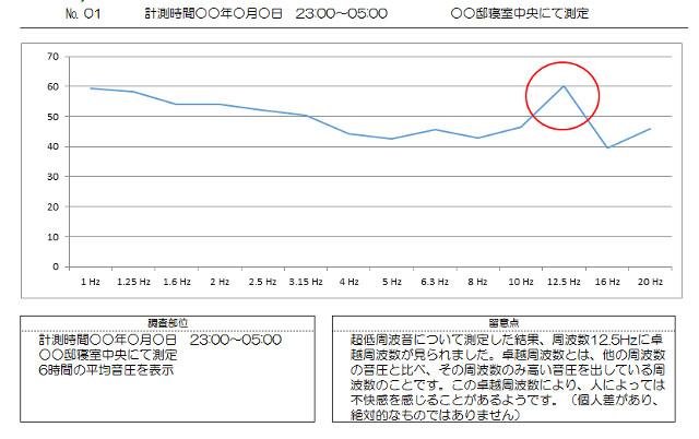 超低周波音の測定グラフ