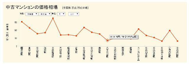 京成線のマンション価格相場