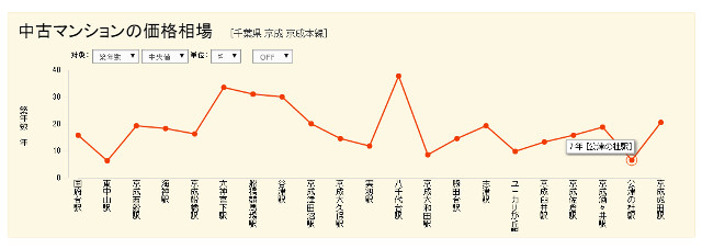 京成線の中古マンションの平均年数