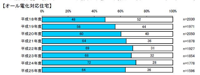 オール電化住宅の普及率