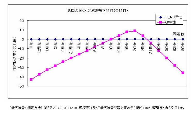 G特性の補正グラフ(環境工房出典)