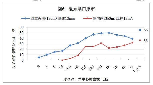 風力発電装置発生音波の感覚的表示(愛知県田原市)