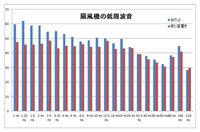 低周波音のグラフ