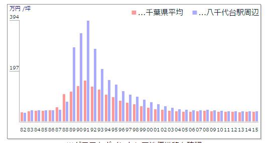八千代台駅近辺の公示価格