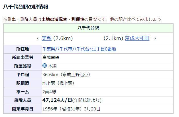 八千代台駅の情報