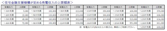売電収入の上限額