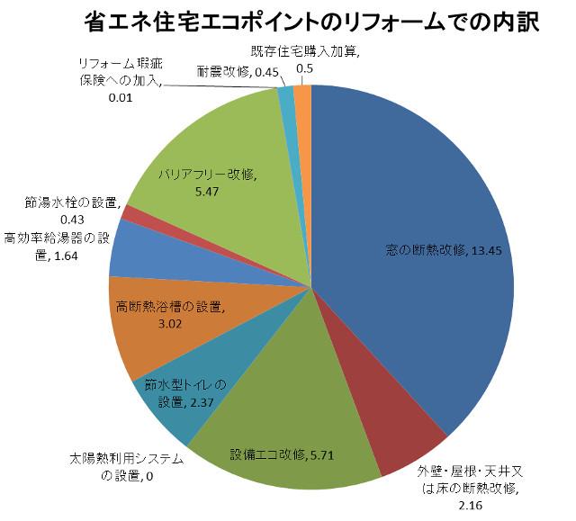 省エネ住宅エコポイントリフォーム分の内訳グラフ