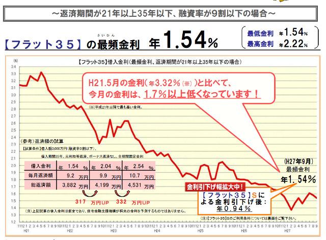 フラット35の最頻金利2015年9月