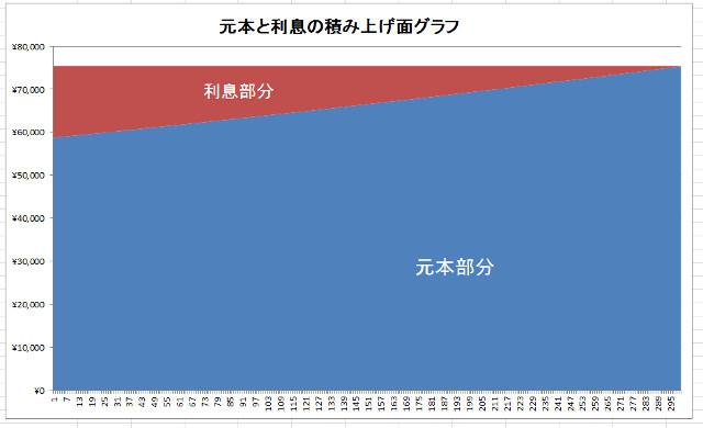 元本と利息の比率積み上げ面グラフ