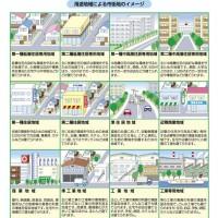 千葉市作成の用途地域のイメージ
