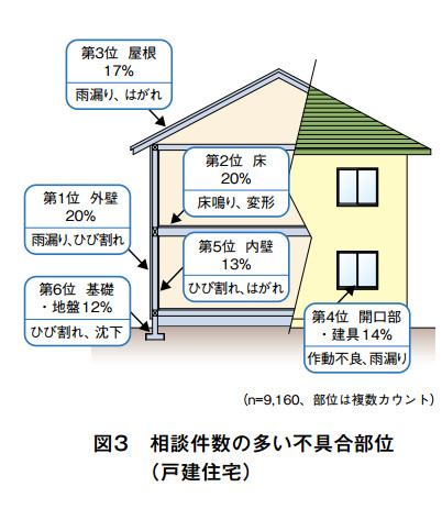 戸建住宅の相談件数の多い順