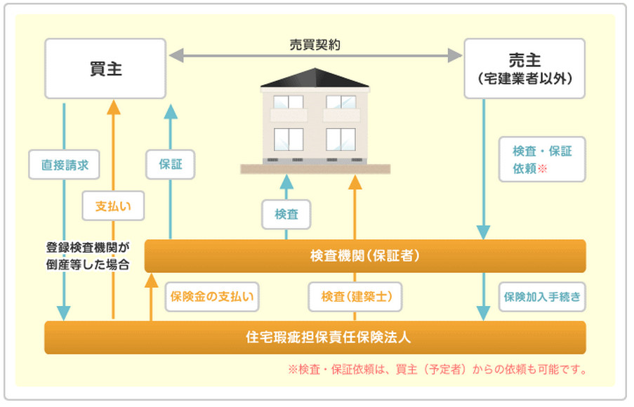 既存住宅売買瑕疵保険の図