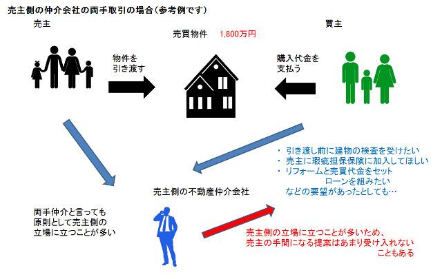 両手取引の概念図