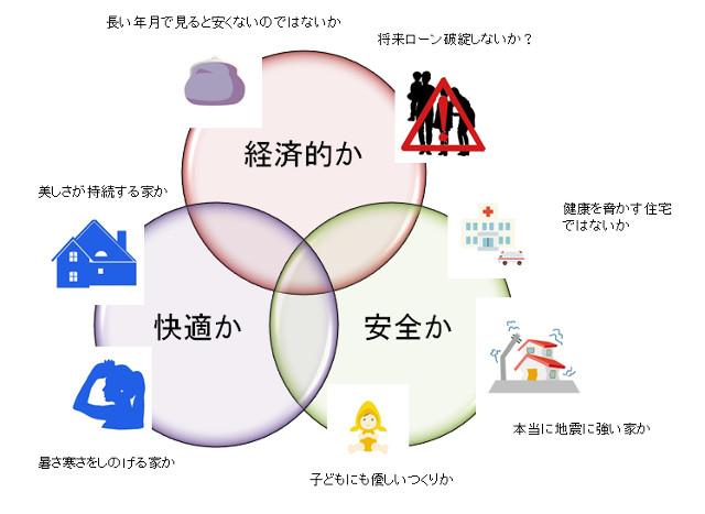 経済性、安全性、快適性の3つのバランス