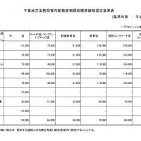 千葉地方法務局管内新築建物課税標準価格認定基準法