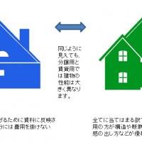 分譲用と賃貸用では建物性能が大きく異なります