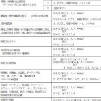 定期調査報告が必要である建物の条件表