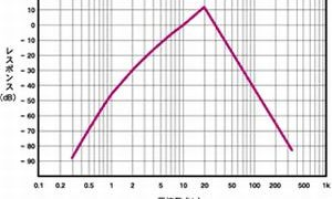g特性グラフ