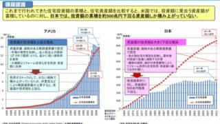 かけたお金の割に資産が少ないグラフ